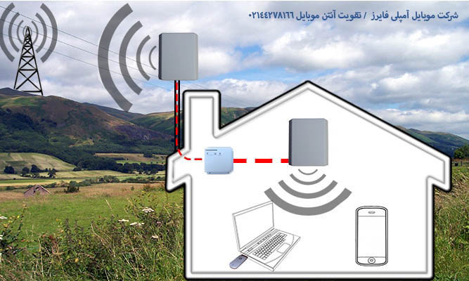 Enhance mobile antenna